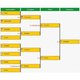 Результаты ЕВРО 2012!